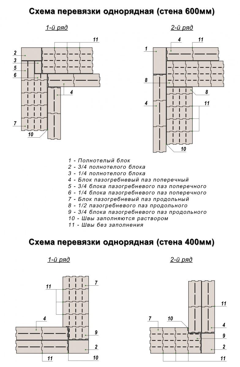 Звукоизоляция керамзитобетона отход бетонной смеси