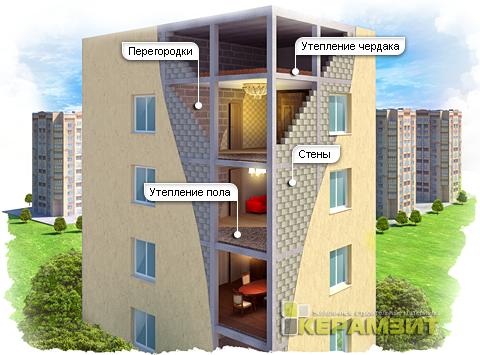 керамзитобетон для квартир